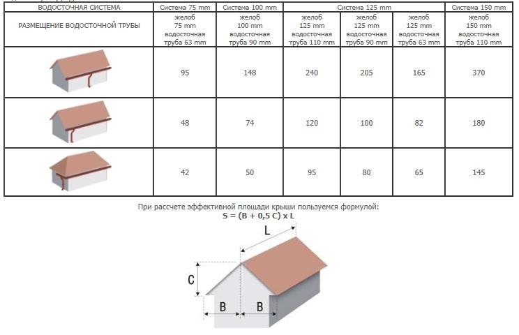 Как посчитать площадь поперечного сечения водосточной трубы